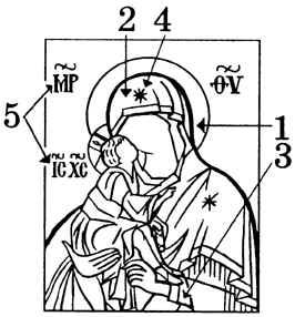 основные молитвы православия