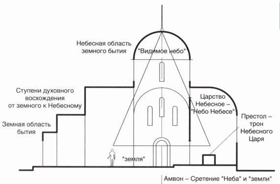 Внешнее устройство Храма