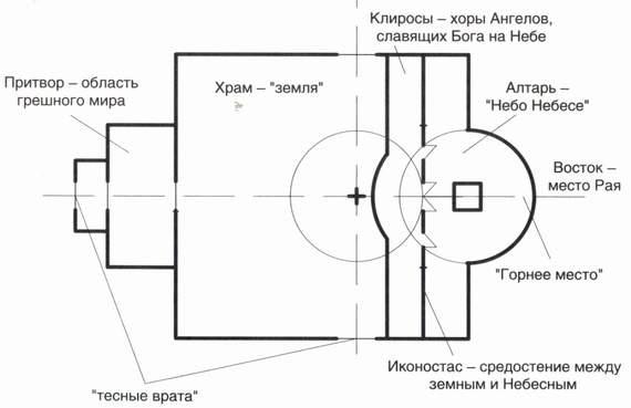 модель православного храма